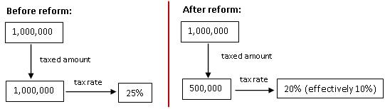 Financial reforem SME