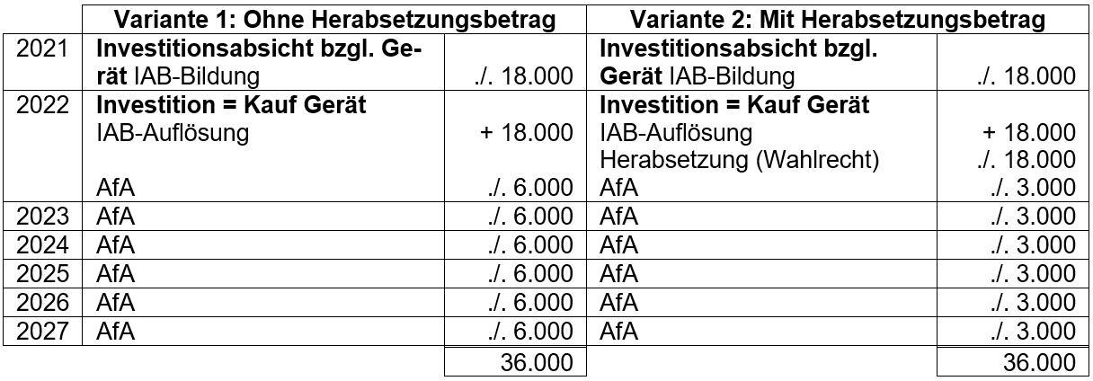 Investitionsabzugsbetrag Beispie_Ecovis
